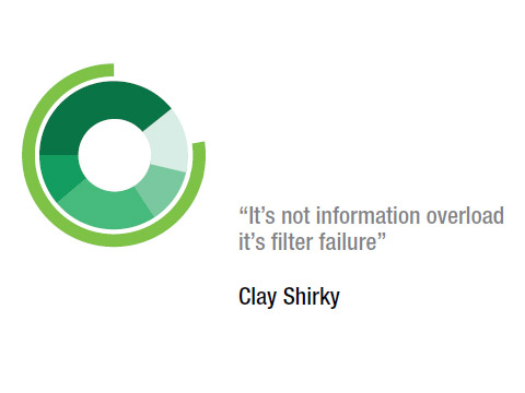 Frase Clay Shirky