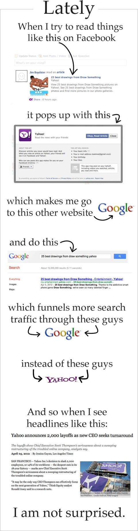 Infographic Yahoo! Facebook Google